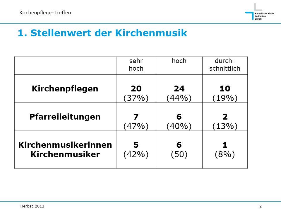 Kirchenpflege-Treffen sehr hoch durch- schnittlich Kirchenpflegen20 (37%) 24 (44%) 10 (19%) Pfarreileitungen7 (47%) 6 (40%) 2 (13%) Kirchenmusikerinnen Kirchenmusiker 5 (42%) 6 (50) 1 (8%) 1.