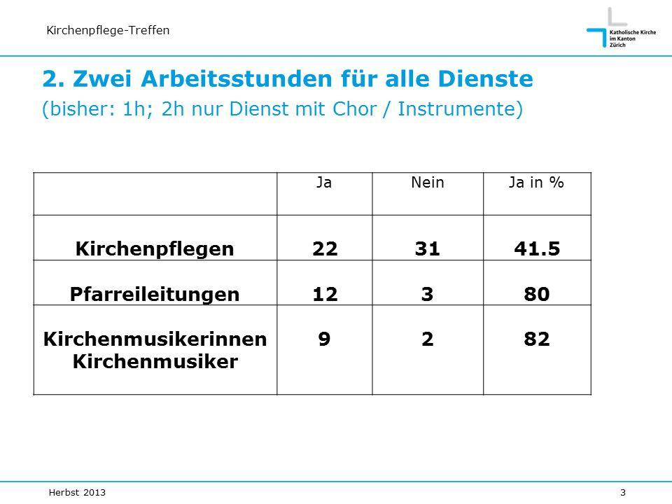 Kirchenpflege-Treffen JaNeinJa in % Kirchenpflegen223141.5 Pfarreileitungen12380 Kirchenmusikerinnen Kirchenmusiker 9282 2.