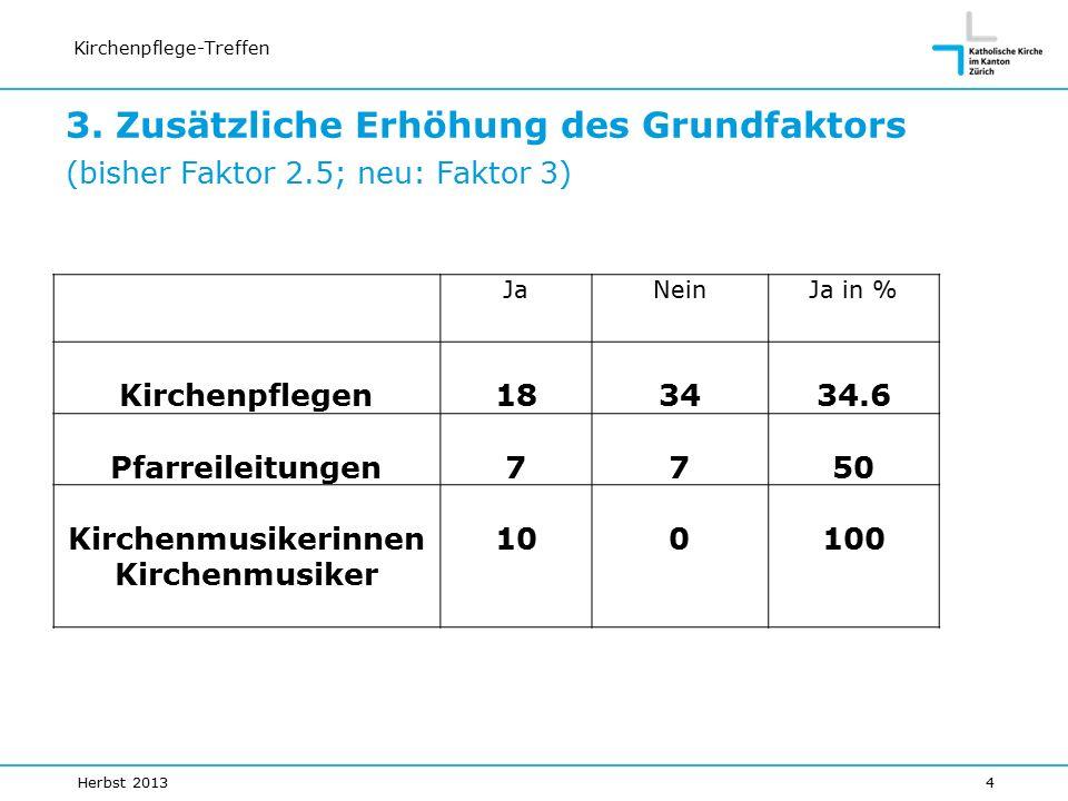 Kirchenpflege-Treffen JaNeinJa in % Kirchenpflegen183434.6 Pfarreileitungen7750 Kirchenmusikerinnen Kirchenmusiker 100100 3.