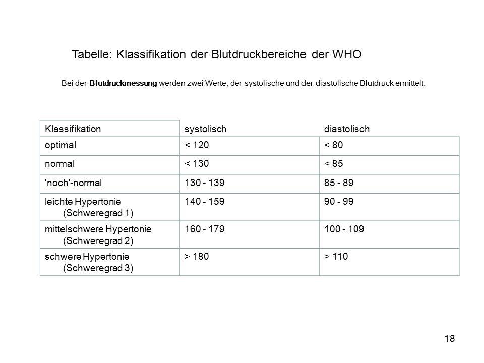 18 Klassifikationsystolischdiastolisch optimal< 120< 80 normal< 130< 85 noch -normal130 - 13985 - 89 leichte Hypertonie (Schweregrad 1) 140 - 15990 - 99 mittelschwere Hypertonie (Schweregrad 2) 160 - 179100 - 109 schwere Hypertonie (Schweregrad 3) > 180> 110 Tabelle: Klassifikation der Blutdruckbereiche der WHO Bei der Blutdruckmessung werden zwei Werte, der systolische und der diastolische Blutdruck ermittelt.