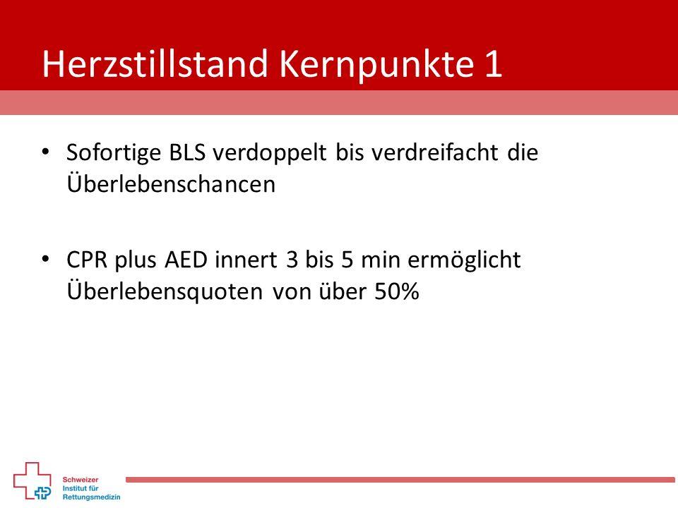 Herzstillstand Kernpunkte 1 Sofortige BLS verdoppelt bis verdreifacht die Überlebenschancen CPR plus AED innert 3 bis 5 min ermöglicht Überlebensquote