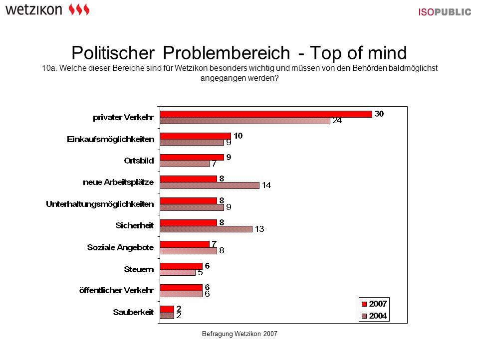 Befragung Wetzikon 2007 Politischer Problembereich - Top of mind 10a. Welche dieser Bereiche sind für Wetzikon besonders wichtig und müssen von den Be