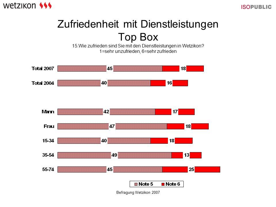Befragung Wetzikon 2007 Zufriedenheit mit Dienstleistungen Top Box 15.Wie zufrieden sind Sie mit den Dienstleistungen in Wetzikon? 1=sehr unzufrieden,