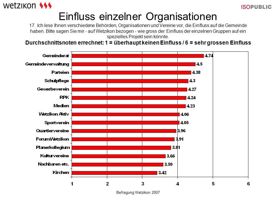 Befragung Wetzikon 2007 Einfluss einzelner Organisationen 17. Ich lese Ihnen verschiedene Behörden, Organisationen und Vereine vor, die Einfluss auf d