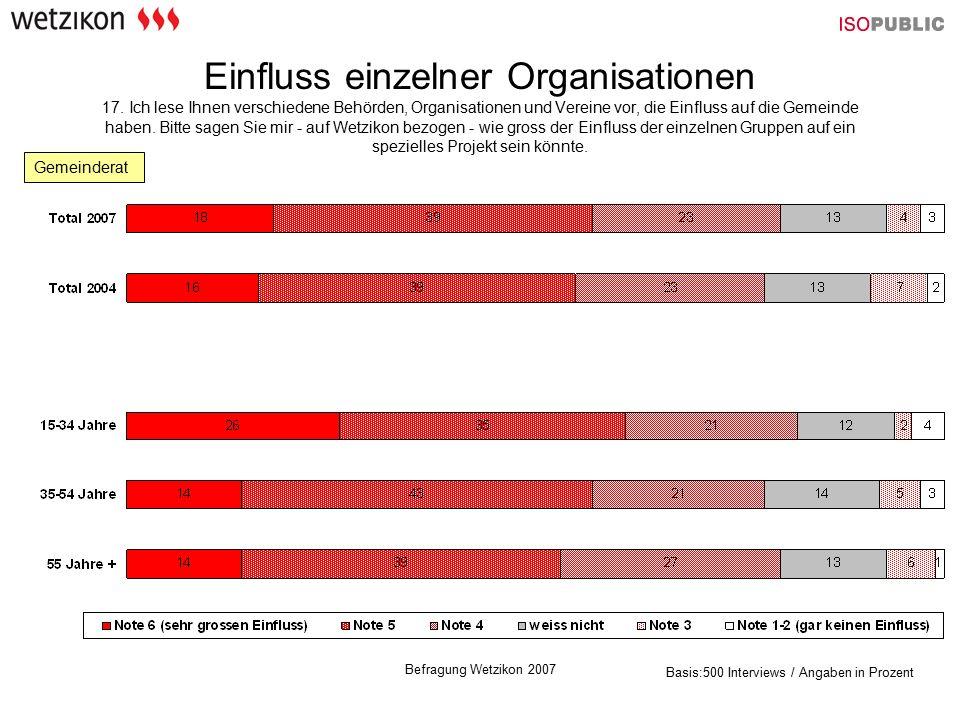 Befragung Wetzikon 2007 Einfluss einzelner Organisationen 17.