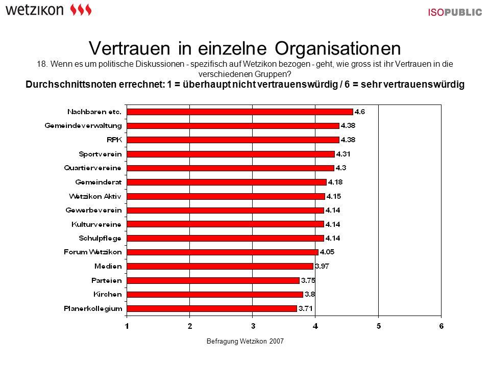 Befragung Wetzikon 2007 Vertrauen in einzelne Organisationen 18. Wenn es um politische Diskussionen - spezifisch auf Wetzikon bezogen - geht, wie gros