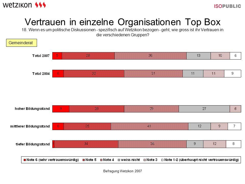 Befragung Wetzikon 2007 Vertrauen in einzelne Organisationen Top Box 18. Wenn es um politische Diskussionen - spezifisch auf Wetzikon bezogen - geht,