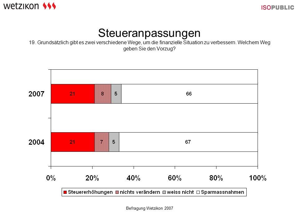Befragung Wetzikon 2007 Steueranpassungen 19.