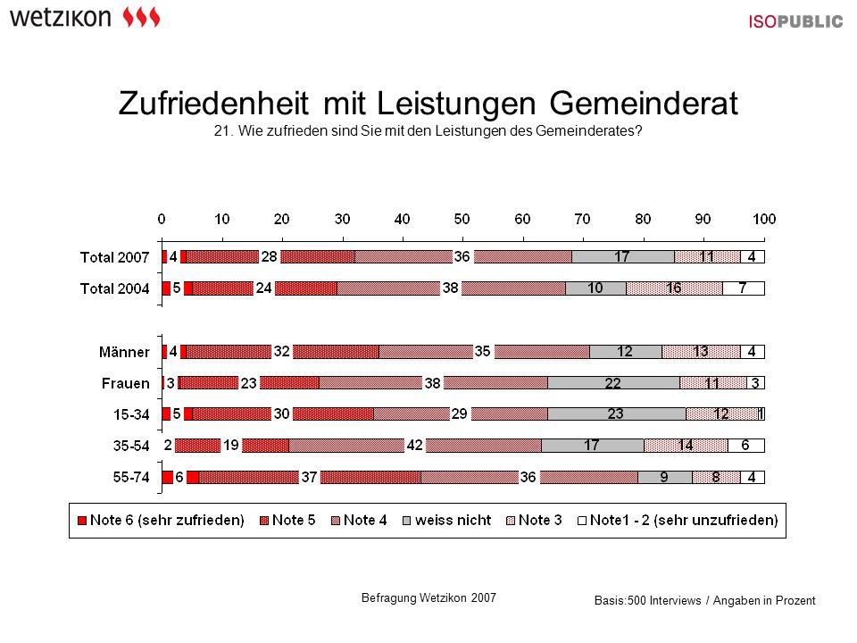 Befragung Wetzikon 2007 Zufriedenheit mit Leistungen Gemeinderat 21. Wie zufrieden sind Sie mit den Leistungen des Gemeinderates? Basis:500 Interviews