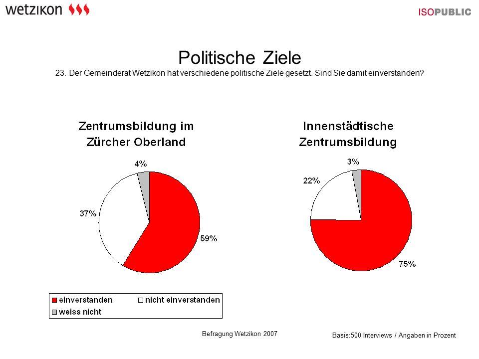 Befragung Wetzikon 2007 Politische Ziele 23.