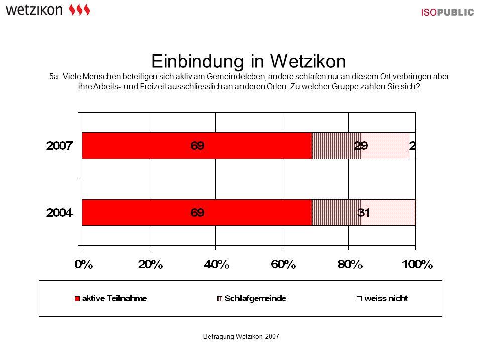 Befragung Wetzikon 2007 Wetzikon als Schlafgemeinde Alter - 15-34 Jährige 40% - 35-54 Jährige 25% - 55-74 Jährige 21% Geschlecht - Männer 32% - Frauen 26% Wohnhaft in Wetzikon - weniger als 3 Jahre53% - 3 bis 9 Jahre 32% - 10 bis 19 Jahre21% - mehr als 20 Jahre23% Aktive Teilnahme am Leben Alter - 15-34 Jährige 58% - 35-54 Jährige 74% - 55-74 Jährige 77% Geschlecht - Männer 67% - Frauen 72% Wohnhaft in Wetzikon - weniger als 3 Jahre44% - 3 bis 9 Jahre 66% - 10 bis 19 Jahre75% - mehr als 20 Jahre77% Einbindung in Wetzikon 5a.