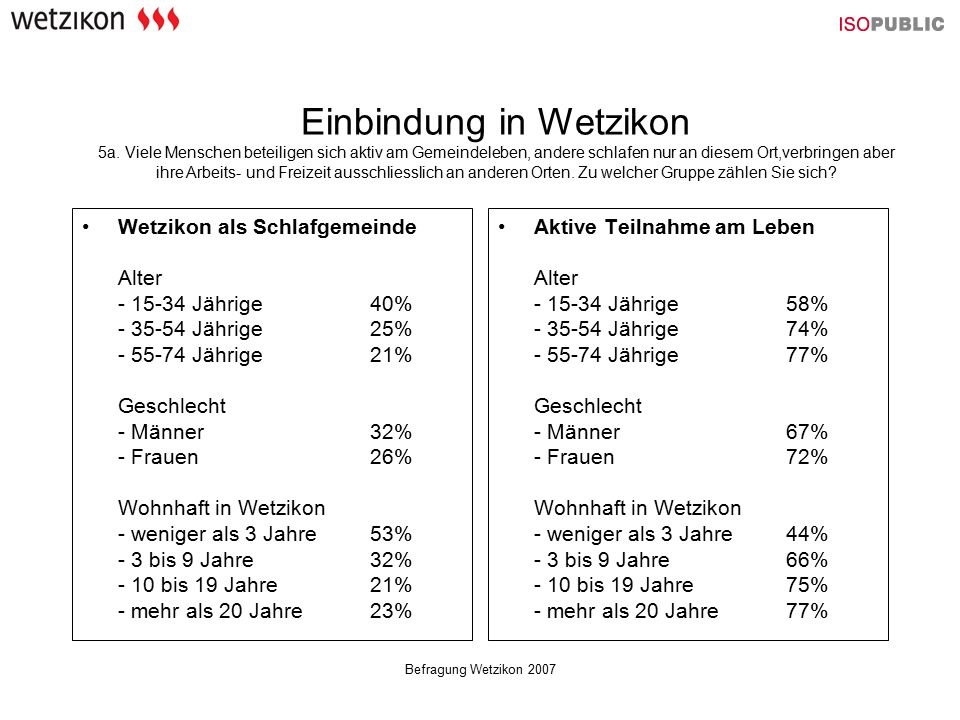 Befragung Wetzikon 2007 Wetzikon als Schlafgemeinde Alter - 15-34 Jährige 40% - 35-54 Jährige 25% - 55-74 Jährige 21% Geschlecht - Männer 32% - Frauen