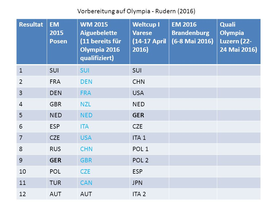 Vorbereitung auf Olympia - Rudern (2016) ResultatEM 2015 Posen WM 2015 Aiguebelette (11 bereits für Olympia 2016 qualifiziert) Weltcup I Varese (14-17 April 2016) EM 2016 Brandenburg (6-8 Mai 2016) Quali Olympia Luzern (22- 24 Mai 2016) 1SUI 2FRADENCHN 3DENFRAUSA 4GBRNZLNED 5 GER 6ESPITACZE 7 USAITA 1 8RUSCHNPOL 1 9GERGBRPOL 2 10POLCZEESP 11TURCANJPN 12AUT ITA 2