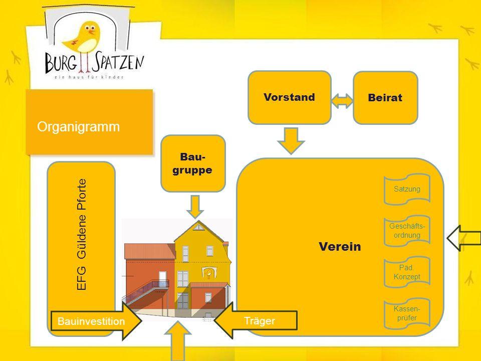 EFG Güldene Pforte Verein Vorstand Beirat Bau- gruppe Bauinvestition Träger Geschäfts- ordnung Päd.