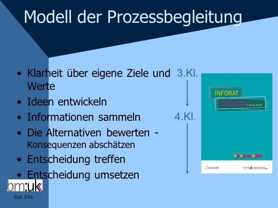 Ref. I/9a Modell der Prozessbegleitung Klarheit über eigene Ziele und Werte Ideen entwickeln Informationen sammeln Die Alternativen bewerten - Konsequ