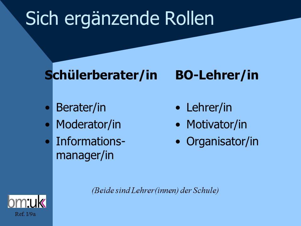 Ref. I/9a Sich ergänzende Rollen Schülerberater/in Berater/in Moderator/in Informations- manager/in BO-Lehrer/in Lehrer/in Motivator/in Organisator/in