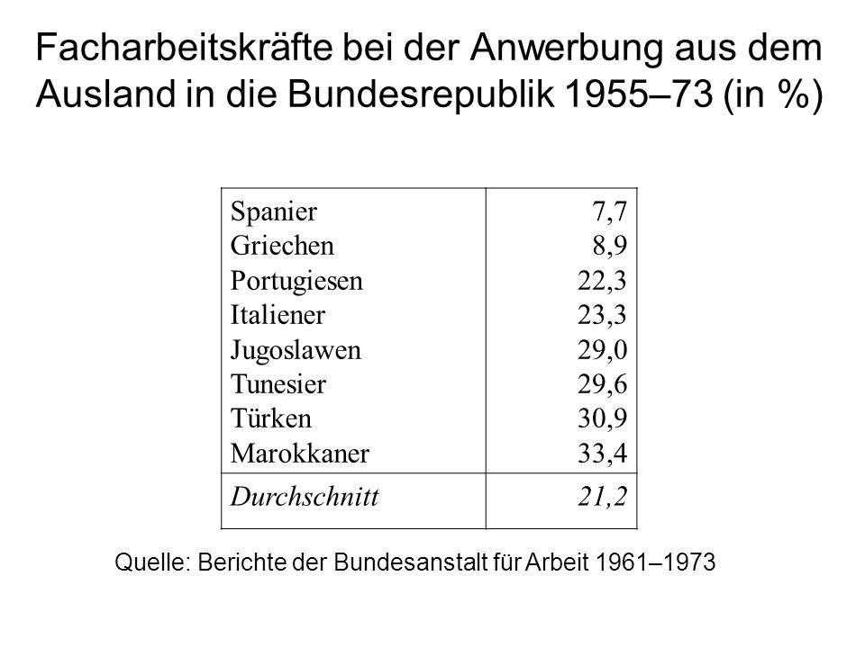 Facharbeitskräfte bei der Anwerbung aus dem Ausland in die Bundesrepublik 1955–73 (in %) Spanier Griechen Portugiesen Italiener Jugoslawen Tunesier Türken Marokkaner 7,7 8,9 22,3 23,3 29,0 29,6 30,9 33,4 Durchschnitt21,2 Quelle: Berichte der Bundesanstalt für Arbeit 1961–1973