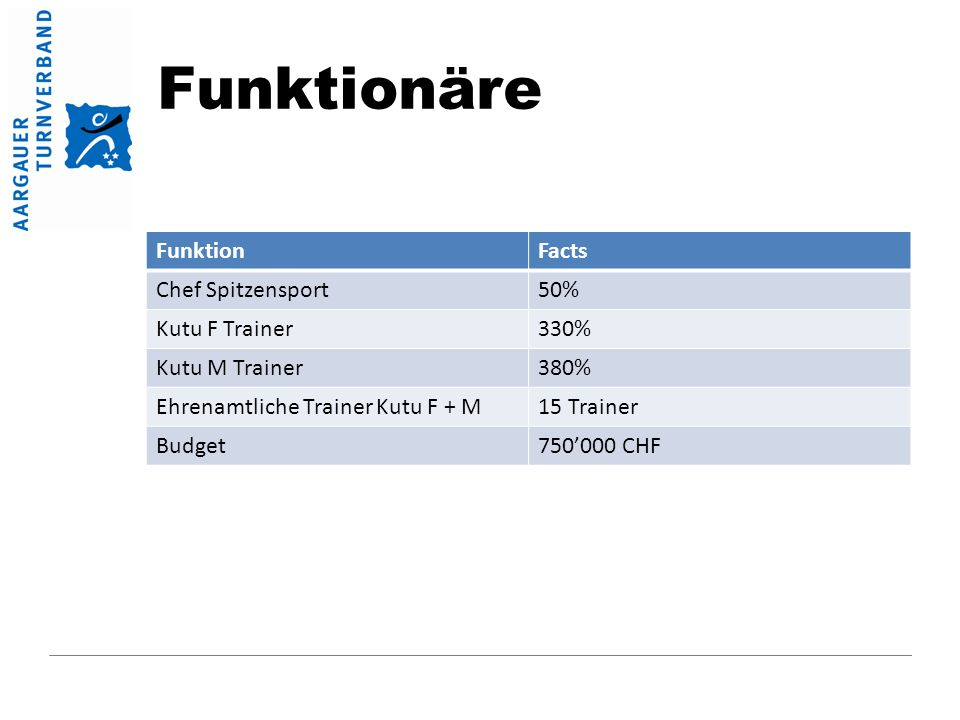 Funktionäre FunktionFacts Chef Spitzensport50% Kutu F Trainer330% Kutu M Trainer380% Ehrenamtliche Trainer Kutu F + M15 Trainer Budget750'000 CHF