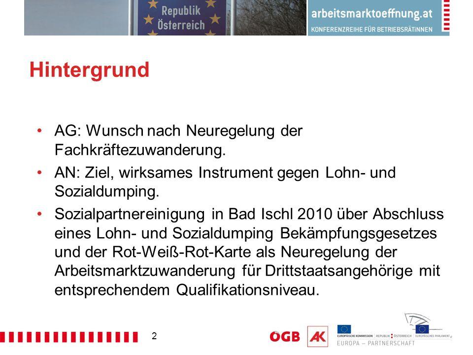 2 Hintergrund AG: Wunsch nach Neuregelung der Fachkräftezuwanderung. AN: Ziel, wirksames Instrument gegen Lohn- und Sozialdumping. Sozialpartnereinigu