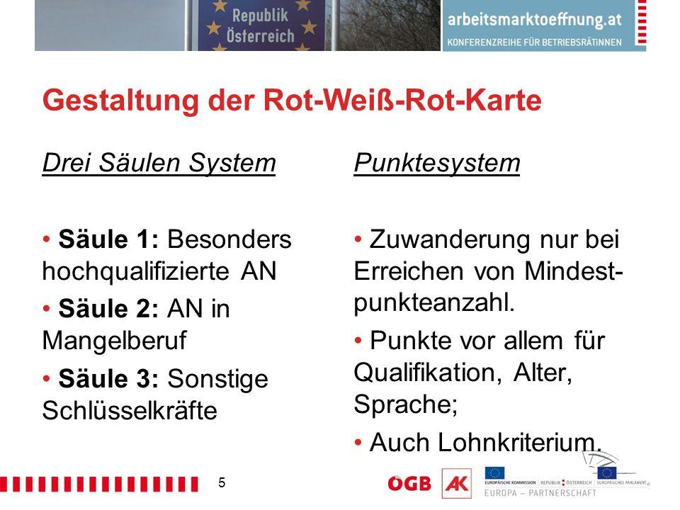 Gestaltung der Rot-Weiß-Rot-Karte Drei Säulen System Säule 1: Besonders hochqualifizierte AN Säule 2: AN in Mangelberuf Säule 3: Sonstige Schlüsselkräfte Punktesystem Zuwanderung nur bei Erreichen von Mindest- punkteanzahl.