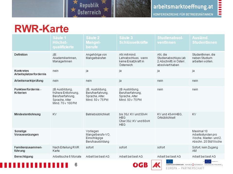 RWR-Karte Säule 1 Höchst- qualifizierte Säule 2 Mangel- berufe Säule 3 Schlüsselkräfte Studienabsol- ventInnen Ausländ. StudentInnen DefinitionzB: Aka