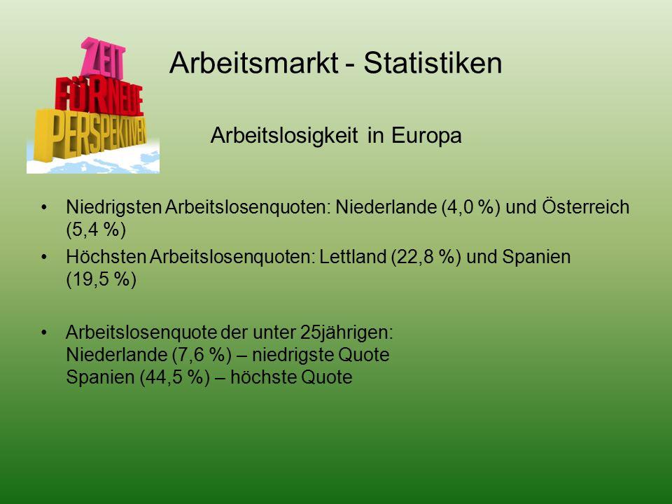 Arbeitsmarkt - Statistiken Arbeitslosigkeit in Europa Niedrigsten Arbeitslosenquoten: Niederlande (4,0 %) und Österreich (5,4 %) Höchsten Arbeitslosenquoten: Lettland (22,8 %) und Spanien (19,5 %) Arbeitslosenquote der unter 25jährigen: Niederlande (7,6 %) – niedrigste Quote Spanien (44,5 %) – höchste Quote