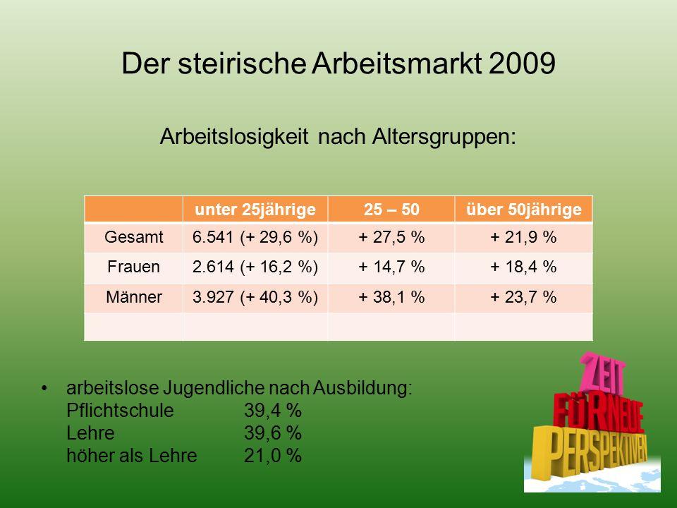 Der steirische Arbeitsmarkt 2009 Arbeitslosigkeit nach Altersgruppen: arbeitslose Jugendliche nach Ausbildung: Pflichtschule 39,4 % Lehre 39,6 % höher als Lehre21,0 % unter 25jährige25 – 50über 50jährige Gesamt6.541 (+ 29,6 %)+ 27,5 %+ 21,9 % Frauen2.614 (+ 16,2 %)+ 14,7 %+ 18,4 % Männer3.927 (+ 40,3 %)+ 38,1 %+ 23,7 %