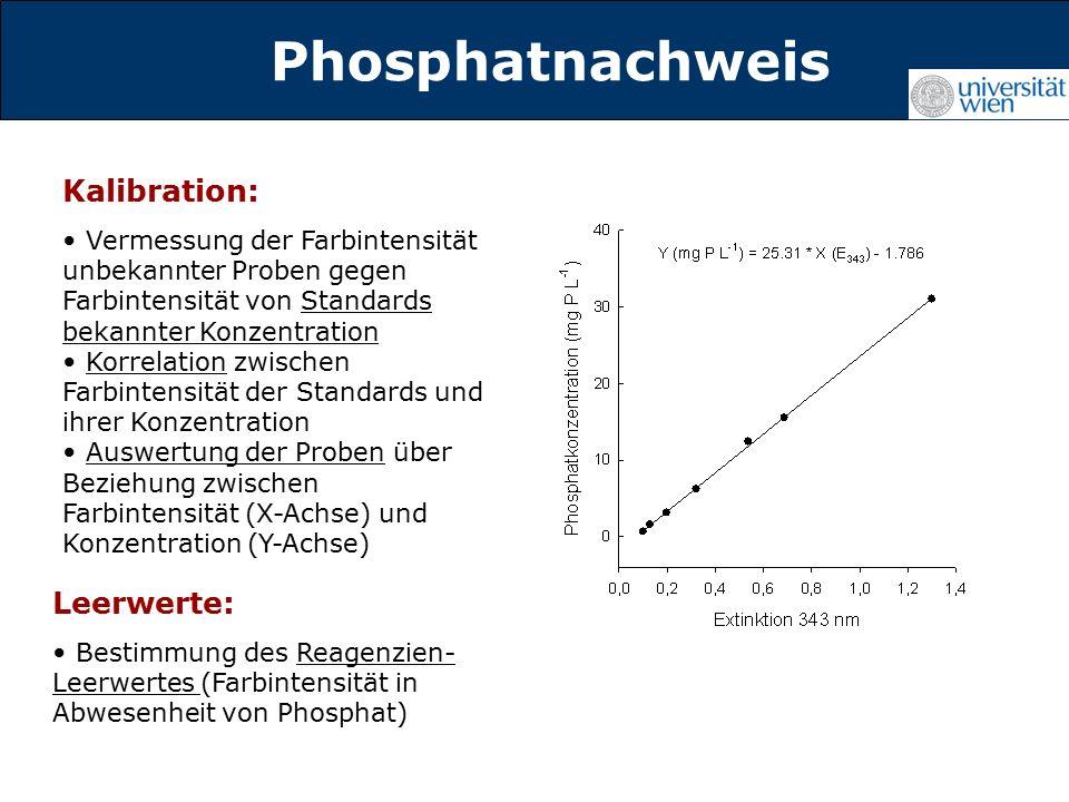 Titelmasterformat durch Klicken Phosphatnachweis Kalibration: Vermessung der Farbintensität unbekannter Proben gegen Farbintensität von Standards bekannter Konzentration Korrelation zwischen Farbintensität der Standards und ihrer Konzentration Auswertung der Proben über Beziehung zwischen Farbintensität (X-Achse) und Konzentration (Y-Achse) Leerwerte: Bestimmung des Reagenzien- Leerwertes (Farbintensität in Abwesenheit von Phosphat)