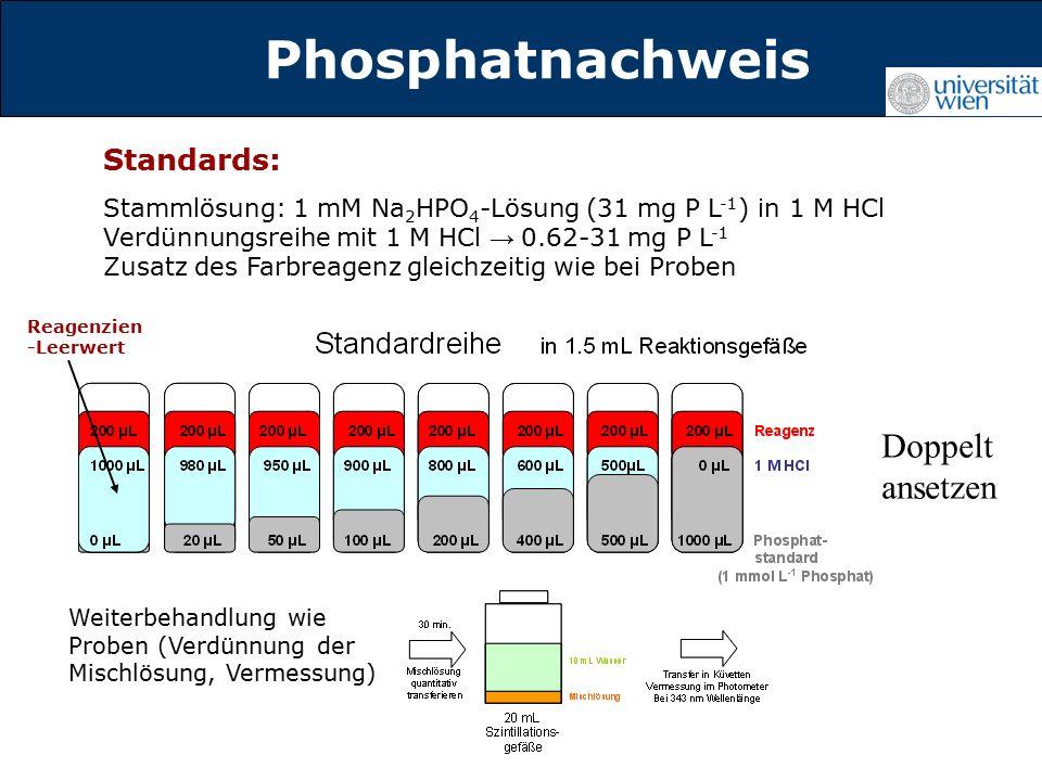 Titelmasterformat durch Klicken Phosphatnachweis Standards: Stammlösung: 1 mM Na 2 HPO 4 -Lösung (31 mg P L -1 ) in 1 M HCl Verdünnungsreihe mit 1 M HCl → 0.62-31 mg P L -1 Zusatz des Farbreagenz gleichzeitig wie bei Proben Weiterbehandlung wie Proben (Verdünnung der Mischlösung, Vermessung) Reagenzien -Leerwert Doppelt ansetzen