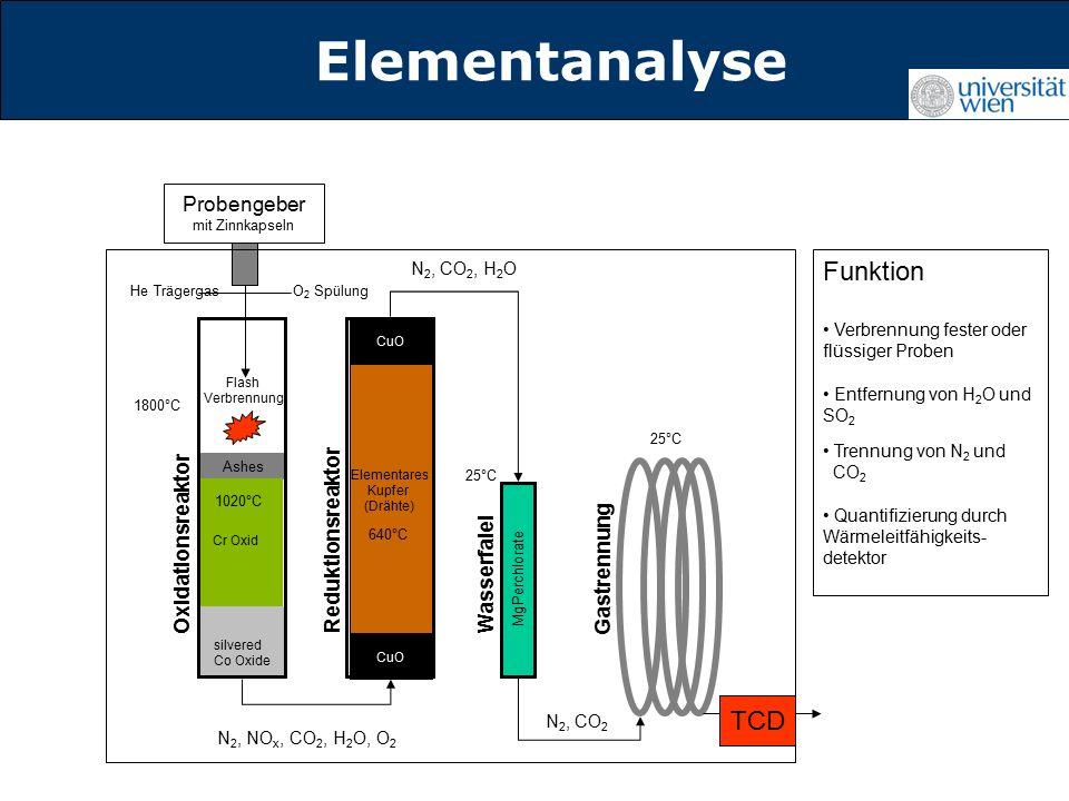 Titelmasterformat durch Klicken Probengeber mit Zinnkapseln He TrägergasO 2 Spülung Flash Verbrennung 1800°C N 2, NO x, CO 2, H 2 O, O 2 CuO Elementares Kupfer (Drähte) 640°C N 2, CO 2, H 2 O N 2, CO 2 25°C Ashes Cr Oxid silvered Co Oxide 1020°C CuO MgPerchlorate Oxidationsreaktor Reduktionsreaktor Wasserfalel Gastrennung Funktion Verbrennung fester oder flüssiger Proben Entfernung von H 2 O und SO 2 Trennung von N 2 und CO 2 Quantifizierung durch Wärmeleitfähigkeits- detektor TCD Elementanalyse