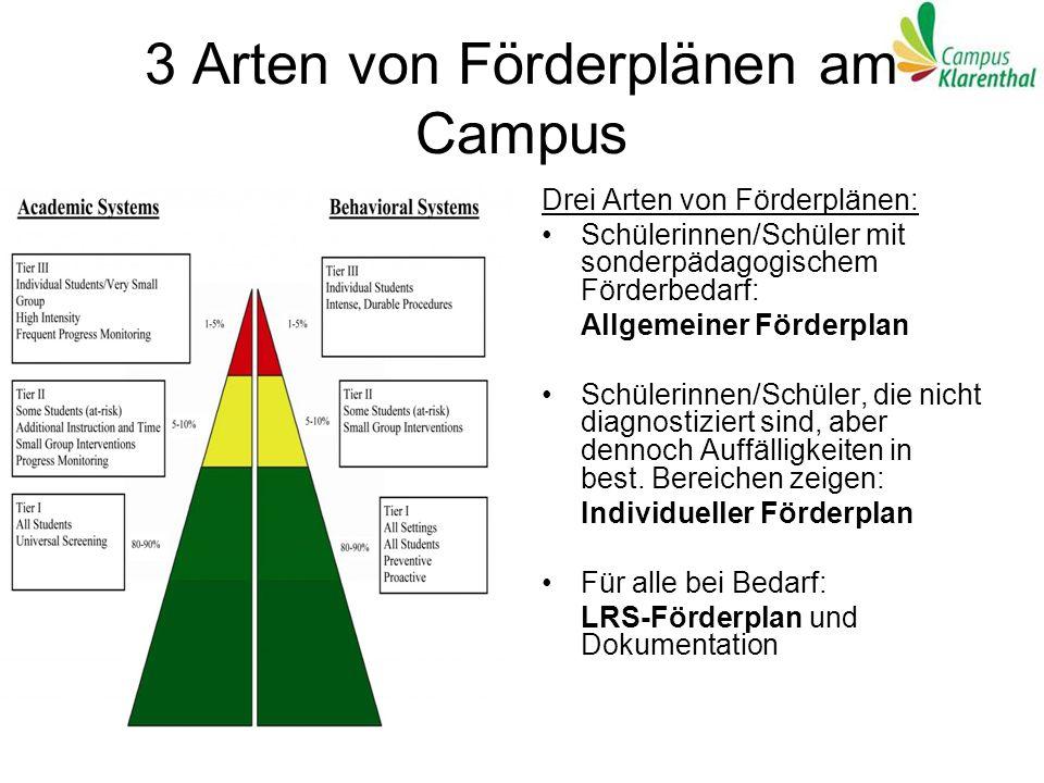 3 Arten von Förderplänen am Campus Drei Arten von Förderplänen: Schülerinnen/Schüler mit sonderpädagogischem Förderbedarf: Allgemeiner Förderplan Schü