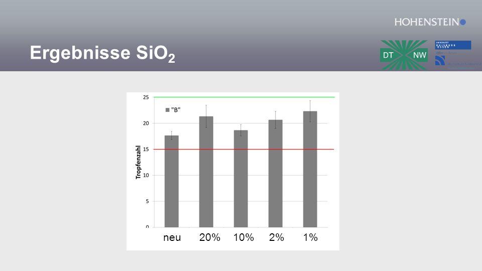 Ergebnisse SiO 2 neu 20% 10% 2% 1%