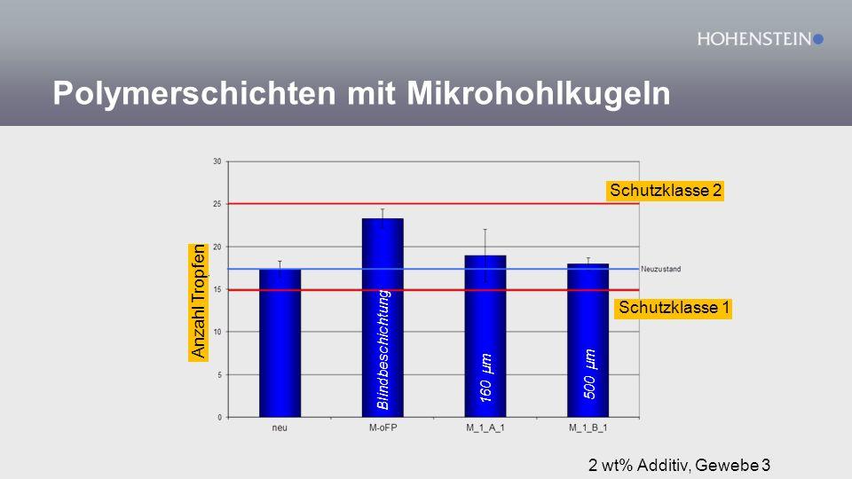 160 µm 500 µm Blindbeschichtung 2 wt% Additiv, Gewebe 3 Schutzklasse 1 Schutzklasse 2 Anzahl Tropfen