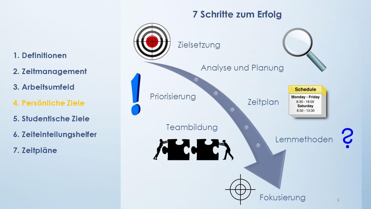 Zielsetzung Analyse und Planung Priorisierung Zeitplan Teambildung Lernmethoden Fokusierung 1.