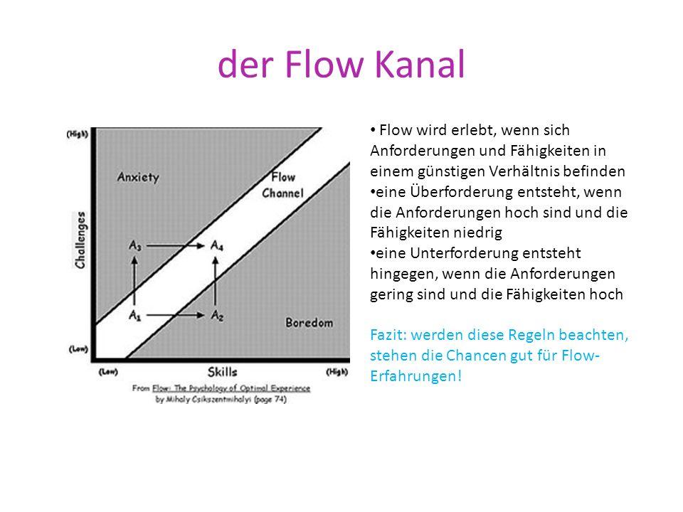 der Flow Kanal Flow wird erlebt, wenn sich Anforderungen und Fähigkeiten in einem günstigen Verhältnis befinden eine Überforderung entsteht, wenn die Anforderungen hoch sind und die Fähigkeiten niedrig eine Unterforderung entsteht hingegen, wenn die Anforderungen gering sind und die Fähigkeiten hoch Fazit: werden diese Regeln beachten, stehen die Chancen gut für Flow- Erfahrungen!