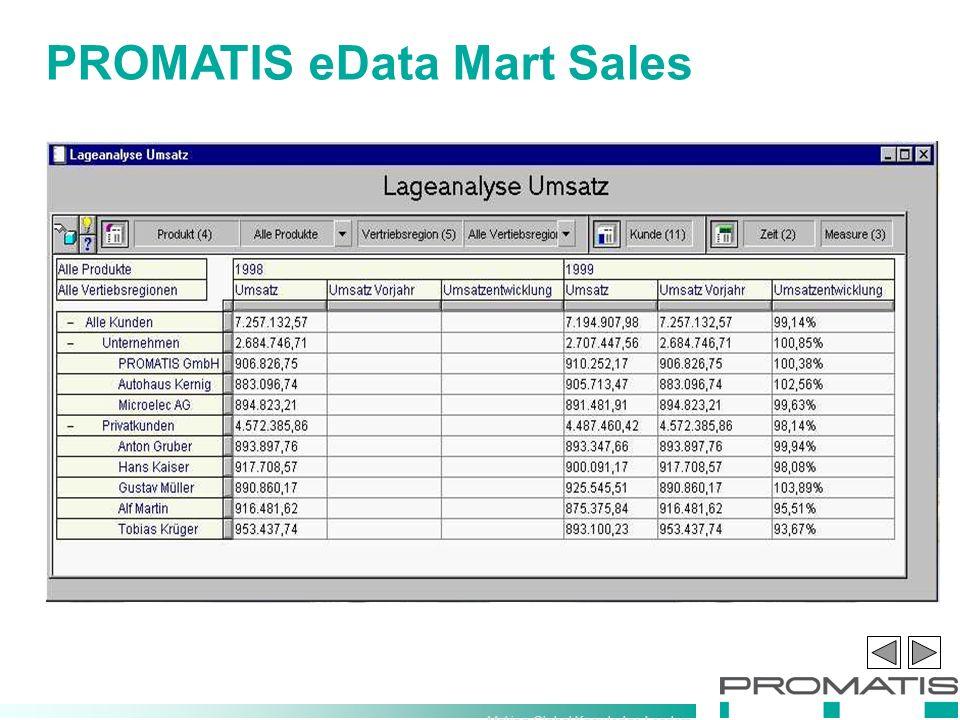 Making Global Knowledge Leaders PROMATIS eData Mart Sales