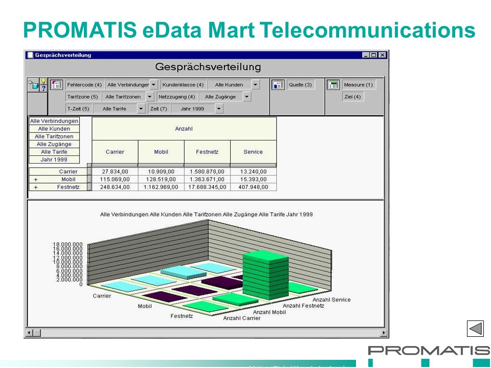 Making Global Knowledge Leaders PROMATIS eData Mart Telecommunications
