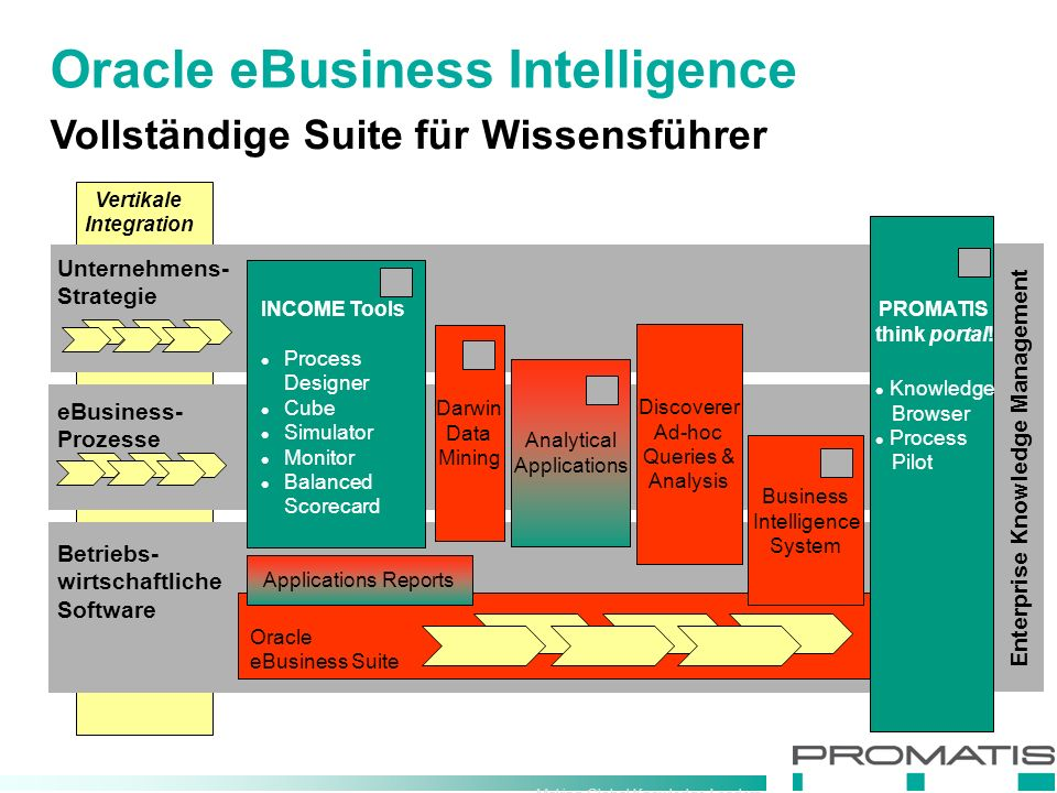 Making Global Knowledge Leaders Vertikale Integration Enterprise Knowledge Management Vollständige Suite für Wissensführer Oracle eBusiness Intelligence Unternehmens- Strategie Betriebs- wirtschaftliche Software eBusiness- Prozesse Oracle eBusiness Suite Discoverer Ad-hoc Queries & Analysis Applications Reports Business Intelligence System Analytical Applications Darwin Data Mining PROMATIS think portal.