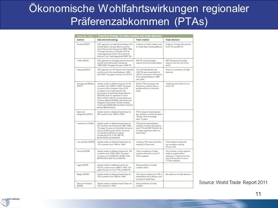 Ökonomische Wohlfahrtswirkungen regionaler Präferenzabkommen (PTAs) Source: World Trade Report 2011 11