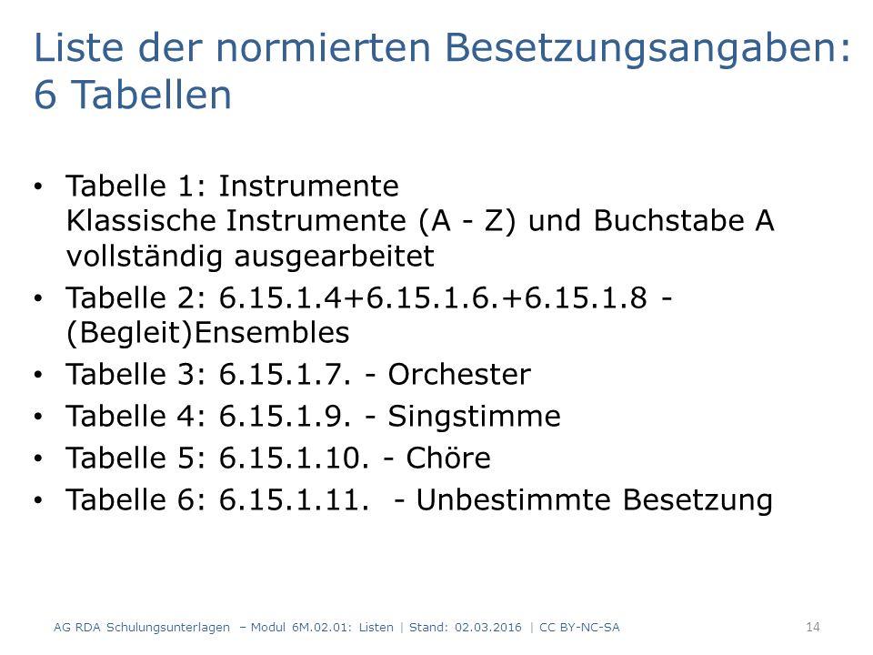 Liste der normierten Besetzungsangaben: 6 Tabellen Tabelle 1: Instrumente Klassische Instrumente (A - Z) und Buchstabe A vollständig ausgearbeitet Tab