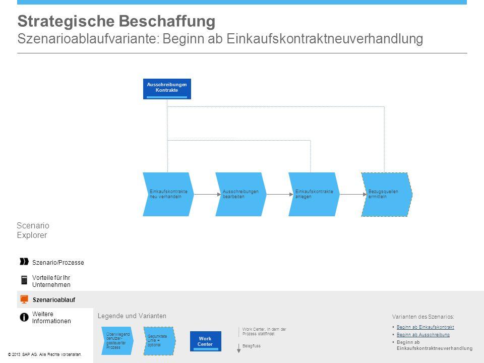 ©© 2013 SAP AG. Alle Rechte vorbehalten. Strategische Beschaffung Szenarioablaufvariante: Beginn ab Einkaufskontraktneuverhandlung Scenario Explorer V