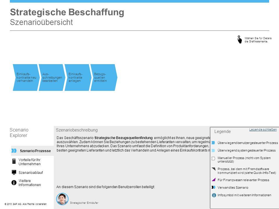 ©© 2013 SAP AG. Alle Rechte vorbehalten. Strategische Beschaffung Szenarioübersicht Szenariobeschreibung An diesem Szenario sind die folgenden Benutze