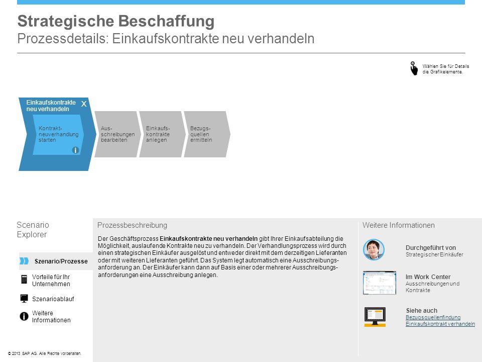 ©© 2013 SAP AG. Alle Rechte vorbehalten. Strategische Beschaffung Prozessdetails: Einkaufskontrakte neu verhandeln Scenario Explorer Prozessbeschreibu