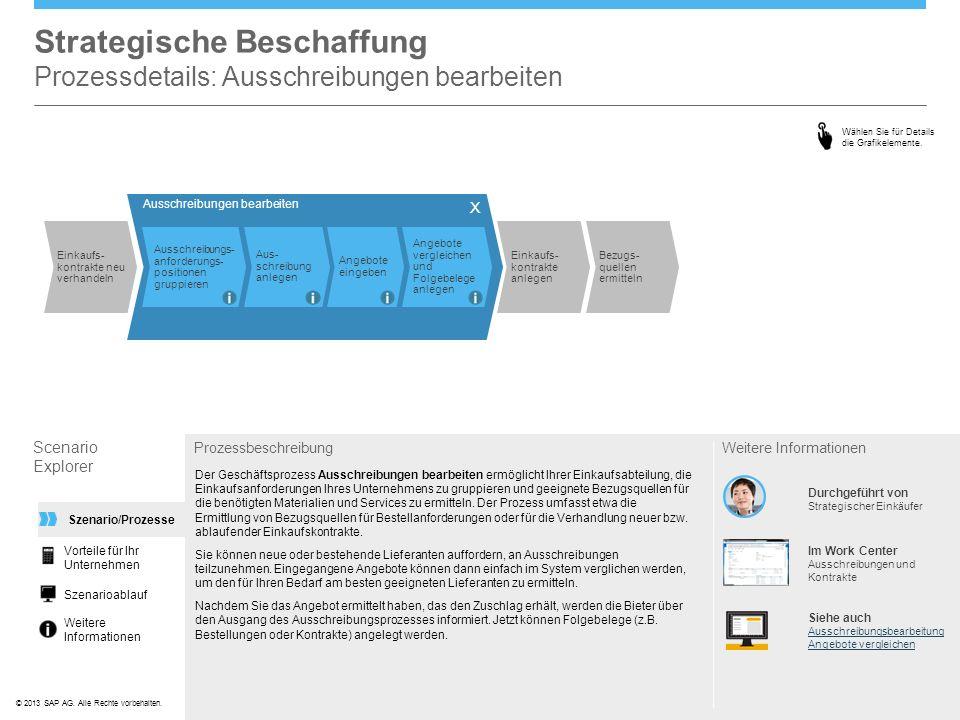 ©© 2013 SAP AG. Alle Rechte vorbehalten. Strategische Beschaffung Prozessdetails: Ausschreibungen bearbeiten Scenario Explorer Prozessbeschreibung Der