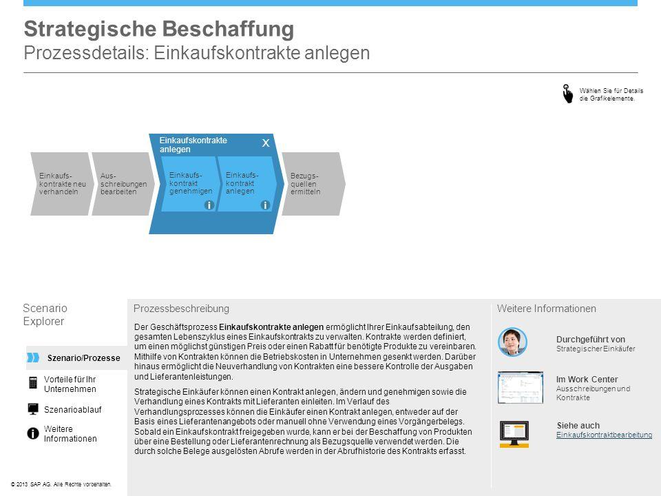 ©© 2013 SAP AG. Alle Rechte vorbehalten. Strategische Beschaffung Prozessdetails: Einkaufskontrakte anlegen Scenario Explorer Prozessbeschreibung Der