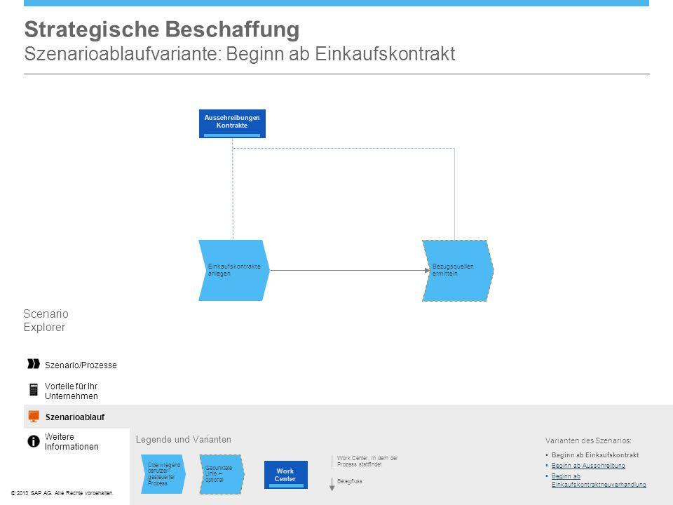 ©© 2013 SAP AG. Alle Rechte vorbehalten. Strategische Beschaffung Szenarioablaufvariante: Beginn ab Einkaufskontrakt Legende und Varianten Scenario Ex