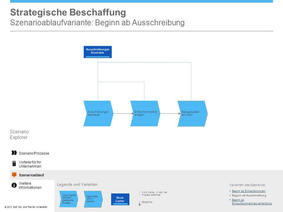 ©© 2013 SAP AG. Alle Rechte vorbehalten. Strategische Beschaffung Szenarioablaufvariante: Beginn ab Ausschreibung Varianten des Szenarios: Scenario Ex