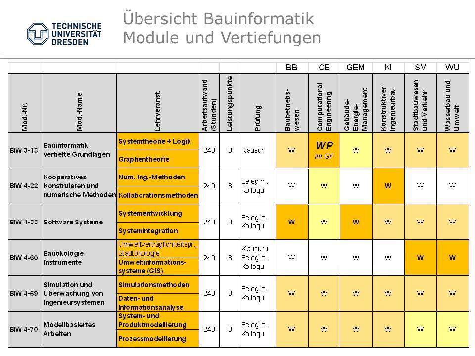 Übersicht Bauinformatik Module und Vertiefungen TU Dresden, 02.06.2016Kompetenz BauinformatikFolie 10