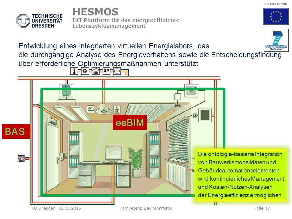 HESMOS IKT Plattform für das energieeffiziente Lebenszyklusmanagement eeBIM BAS Die ontologie-basierte Integration von Bauwerksmodelldaten und Gebäudeautomationselementen wird kontinuierliches Management und Kosten-Nutzen-Analysen der Energieeffizienz ermöglichen GEFÖRDERT VOM Entwicklung eines integrierten virtuellen Energielabors, das die durchgängige Analyse des Energieverhaltens sowie die Entscheidungsfindung über erforderliche Optimierungsmaßnahmen unterstützt TU Dresden, 02.06.2016Kompetenz BauinformatikFolie 17