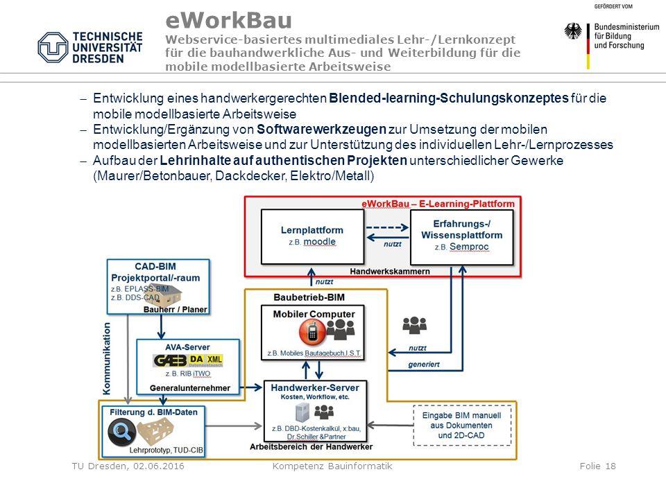 eWorkBau Webservice-basiertes multimediales Lehr-/Lernkonzept für die bauhandwerkliche Aus- und Weiterbildung für die mobile modellbasierte Arbeitsweise  Entwicklung eines handwerkergerechten Blended-learning-Schulungskonzeptes für die mobile modellbasierte Arbeitsweise  Entwicklung/Ergänzung von Softwarewerkzeugen zur Umsetzung der mobilen modellbasierten Arbeitsweise und zur Unterstützung des individuellen Lehr-/Lernprozesses  Aufbau der Lehrinhalte auf authentischen Projekten unterschiedlicher Gewerke (Maurer/Betonbauer, Dackdecker, Elektro/Metall) TU Dresden, 02.06.2016Kompetenz BauinformatikFolie 18